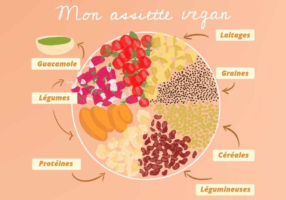 vegan assiette