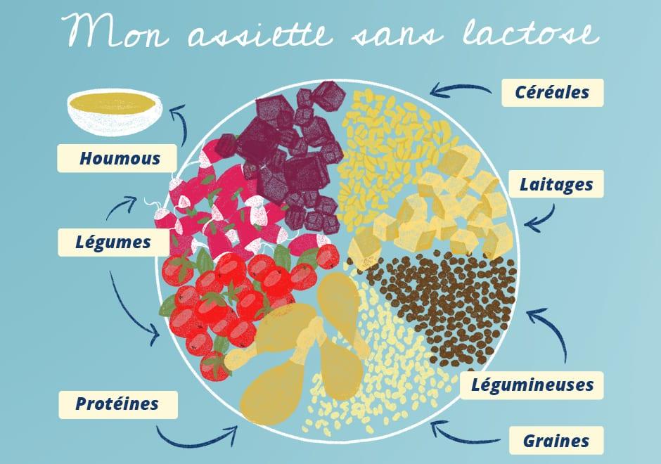 assiette sans lactose