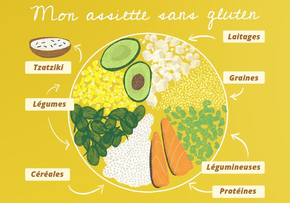 assiette sans gluten