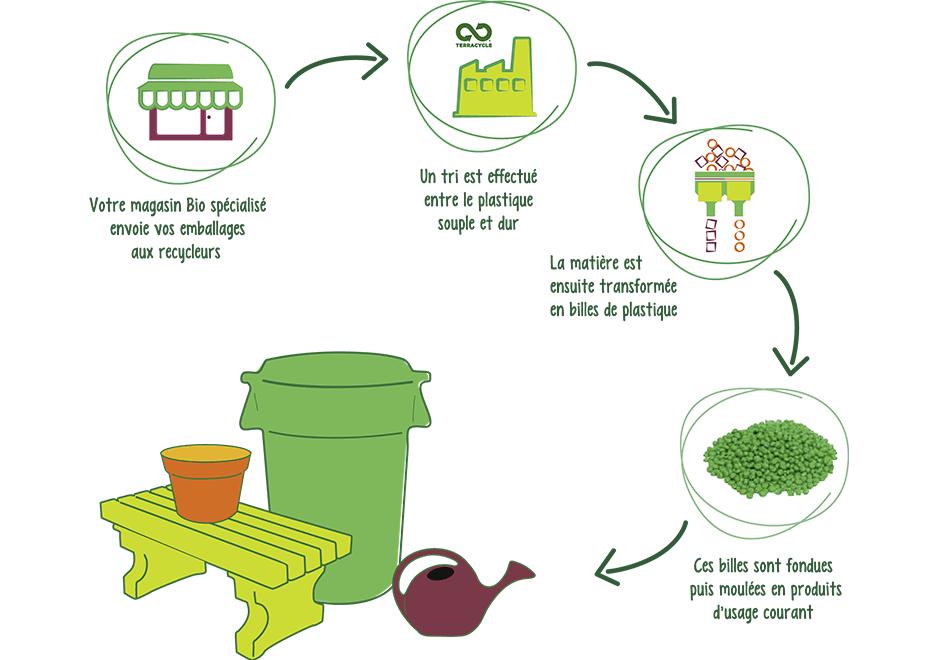 La réduction des déchets chez La Vie Claire en 2020 ça donne quoi ?