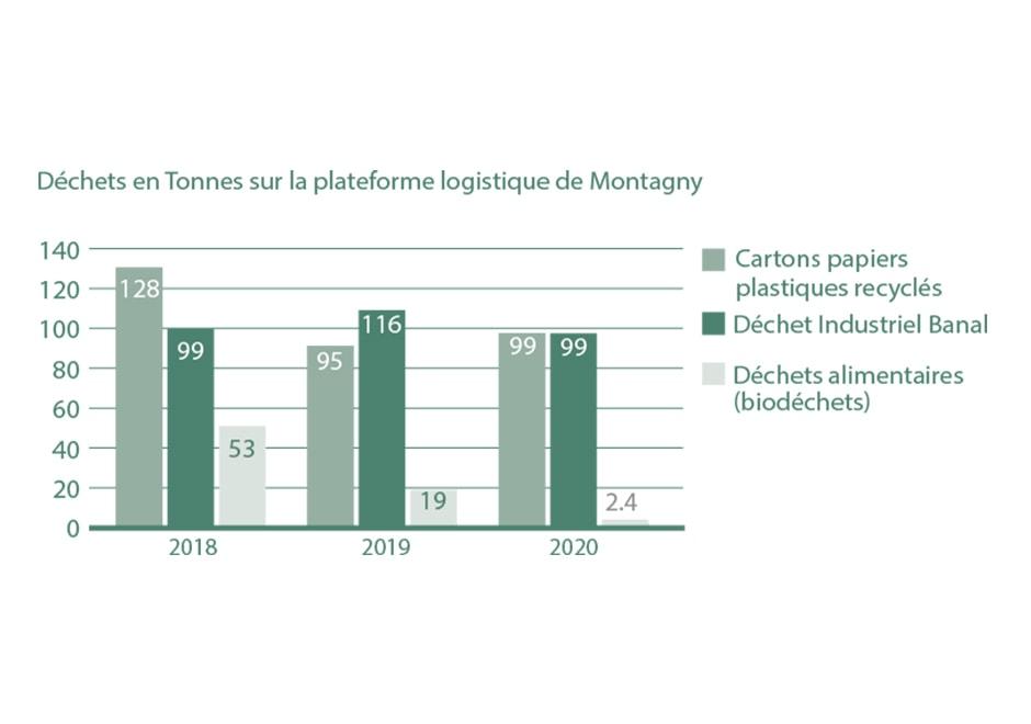 La réduction des déchets chez La Vie Claire en 2020 ça donne quoi ? 1